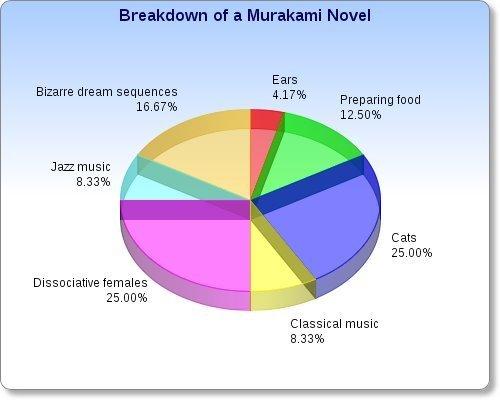 Murakami Romanlarının Dökümü