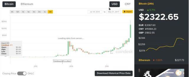 Bitcoin'in 0,06 cent ile başlayıp 2700 Dolar'a ulaşan yolculuğu