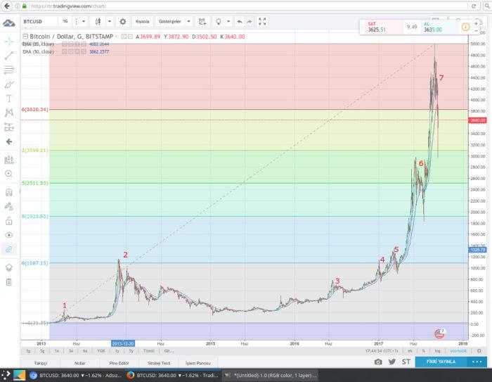 Bitcoin'in 50 günlük ortlama fiyat altına sarkan satışları